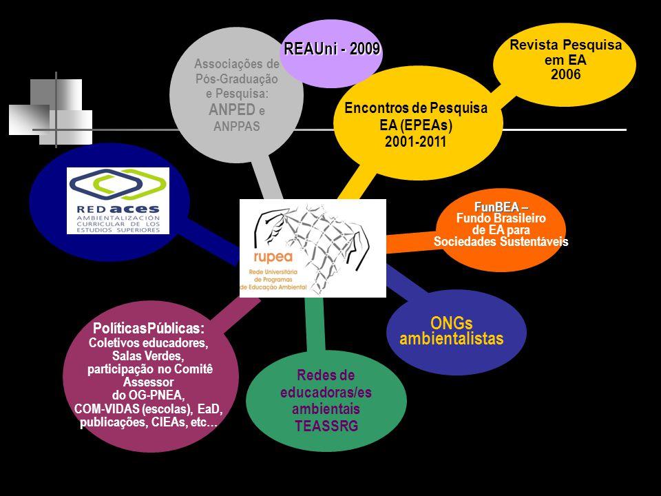 PolíticasPúblicas: Coletivos educadores, Salas Verdes, participação no Comitê Assessor do OG-PNEA, COM-VIDAS (escolas), EaD, publicações, CIEAs, etc… Associações de Pós-Graduação e Pesquisa: ANPED e ANPPAS Redes de educadoras/es ambientais TEASSRG ONGs ambientalistas FunBEA – Fundo Brasileiro de EA para Sociedades Sustentáveis Encontros de Pesquisa EA (EPEAs) 2001-2011 REAUni - 2009 Revista Pesquisa em EA 2006