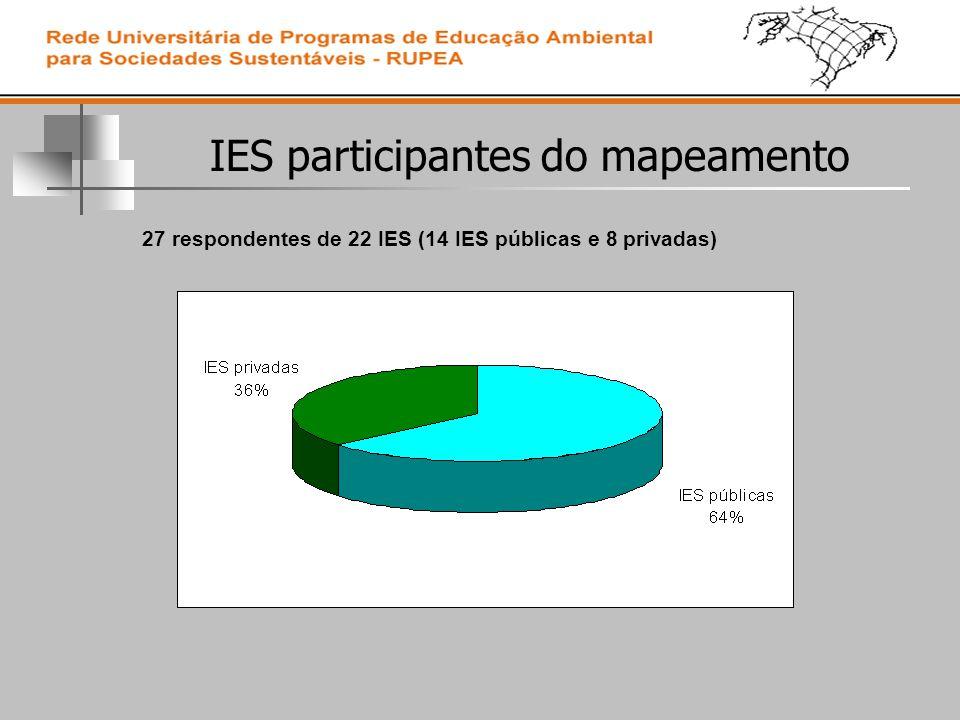 IES participantes do mapeamento 27 respondentes de 22 IES (14 IES públicas e 8 privadas)