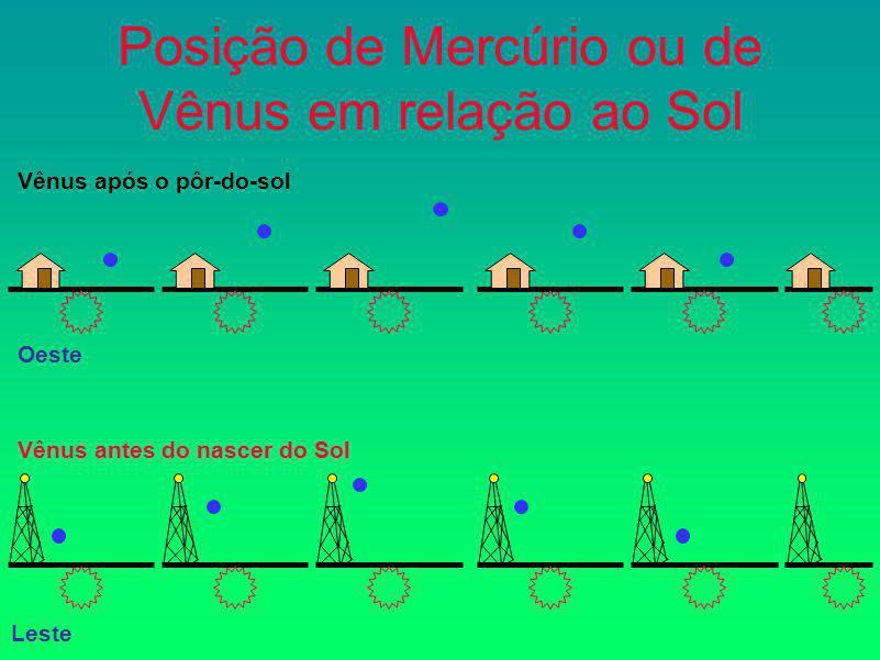 Posição de Mercúrio ou de Vênus em relação ao Sol Vênus após o pôr-do-sol Oeste Vênus antes do nascer do Sol Leste