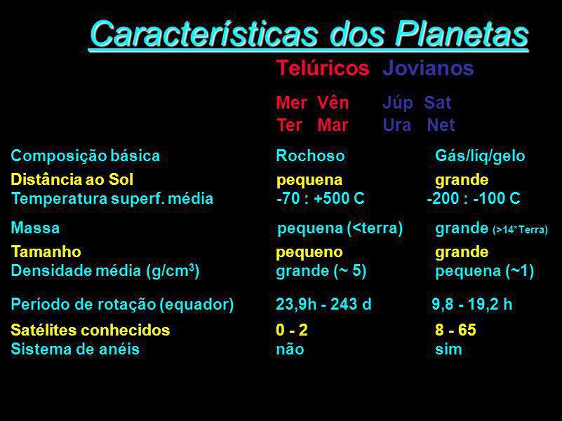 Características dos Planetas TelúricosJovianos Mer VênJúp Sat Ter Mar Ura Net Composição básicaRochosoGás/líq/gelo Distância ao Sol pequenagrande Temp