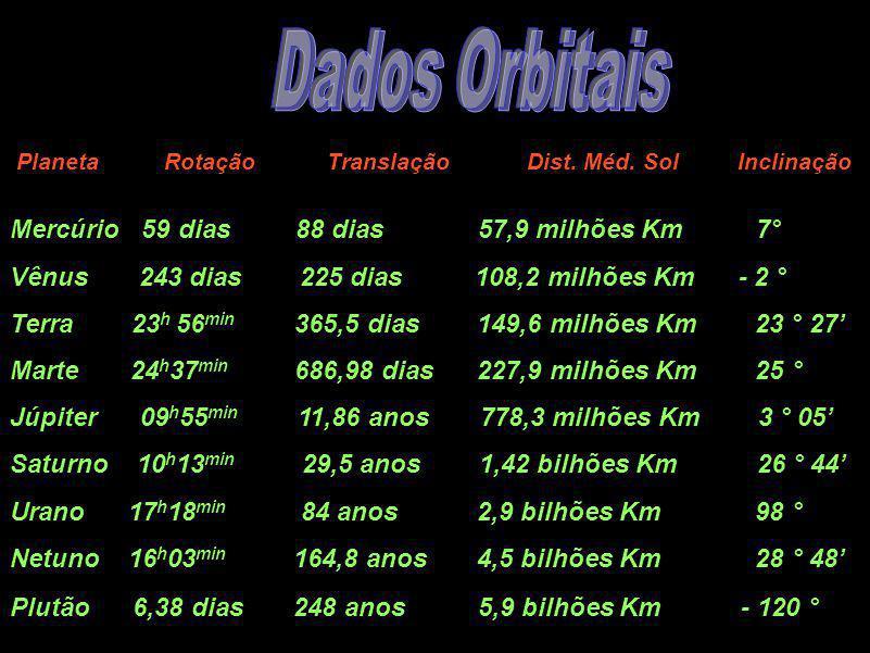 Dados Orbitais Mercúrio 59 dias 88 dias 57,9 milhões Km 7° Vênus 243 dias 225 dias 108,2 milhões Km - 2 ° Terra 23 h 56 min 365,5 dias 149,6 milhões K