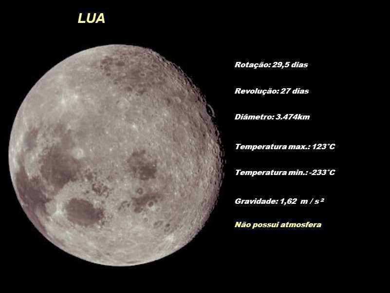 LUA Rotação: 29,5 dias Diâmetro: 3.474km Temperatura max.: 123°C Temperatura min.: -233°C Revolução: 27 dias Gravidade: 1,62 m / s 2 Não possui atmosf