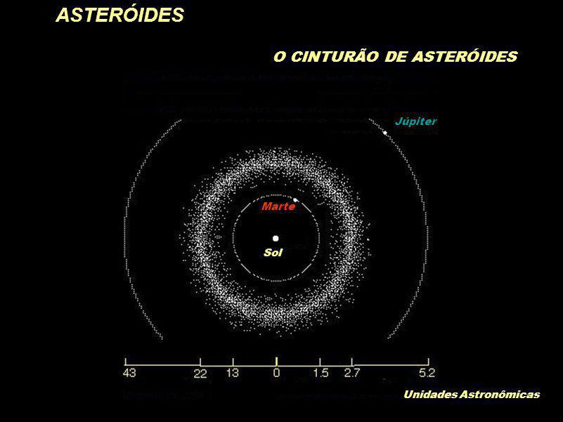 ASTERÓIDES O CINTURÃO DE ASTERÓIDES Júpiter Marte Sol Unidades Astronômicas