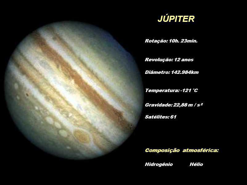 JÚPITER Diâmetro: 142.984km Temperatura: -121 °C Gravidade: 22,88 m / s 2 Composição atmosférica: Hidrogênio Hélio Revolução: 12 anos Rotação: 10h. 23