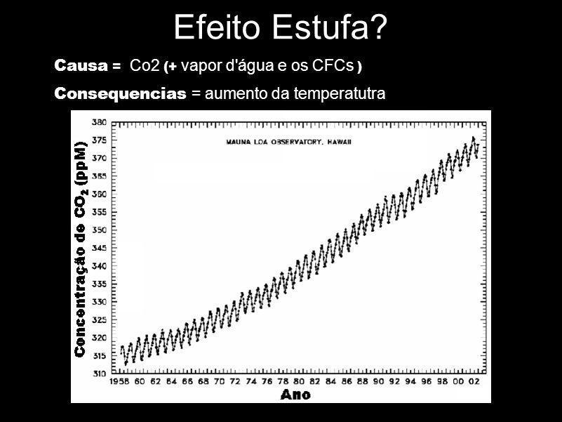 Causa = Co2 (+ vapor d'água e os CFCs ) Consequencias = aumento da temperatutra Efeito Estufa?