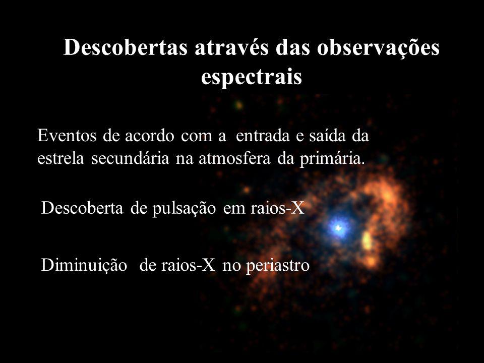 Descobertas de 1998 Eventos de acordo com a entrada e saída da estrela secundária na atmosfera da primária. Descoberta de pulsação em raios-X Diminuiç