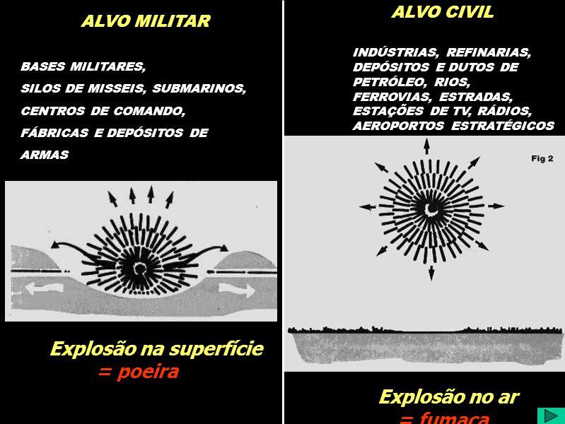 Explosão no ar Explosão na superfície = fumaça = poeira ALVO MILITAR ALVO CIVIL BASES MILITARES, SILOS DE MISSEIS, SUBMARINOS, CENTROS DE COMANDO, FÁBRICAS E DEPÓSITOS DE ARMAS INDÚSTRIAS, REFINARIAS, DEPÓSITOS E DUTOS DE PETRÓLEO, RIOS, FERROVIAS, ESTRADAS, ESTAÇÕES DE TV, RÁDIOS, AEROPORTOS ESTRATÉGICOS