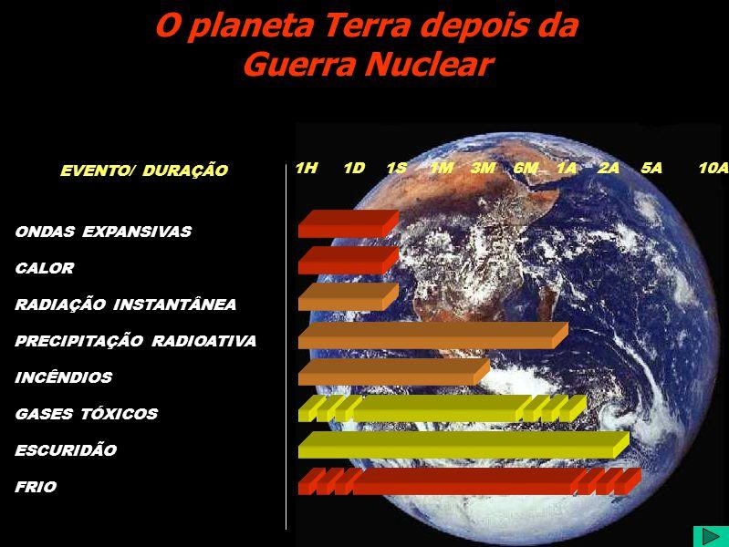 CALOR ONDAS EXPANSIVAS RADIAÇÃO INSTANTÂNEA INCÊNDIOS GASES TÓXICOS ESCURIDÃO FRIO 1H1D1S1M3M6M1A2A5A10A EVENTO/ DURAÇÃO O planeta Terra depois da Guerra Nuclear PRECIPITAÇÃO RADIOATIVA
