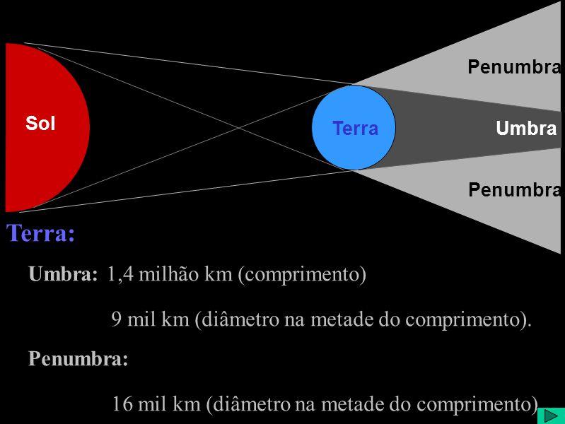 Sol TerraUmbra Penumbra Terra: Umbra: 1,4 milhão km (comprimento) 9 mil km (diâmetro na metade do comprimento).