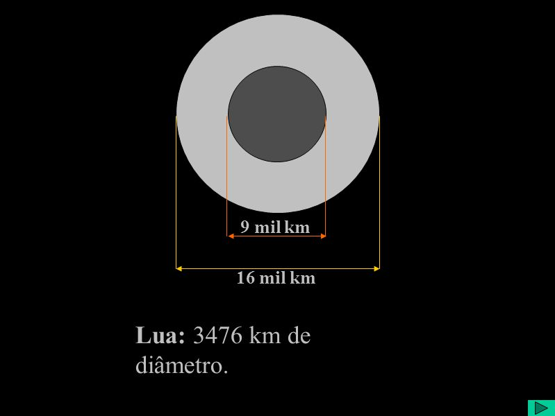 9 mil km 16 mil km Lua: 3476 km de diâmetro.