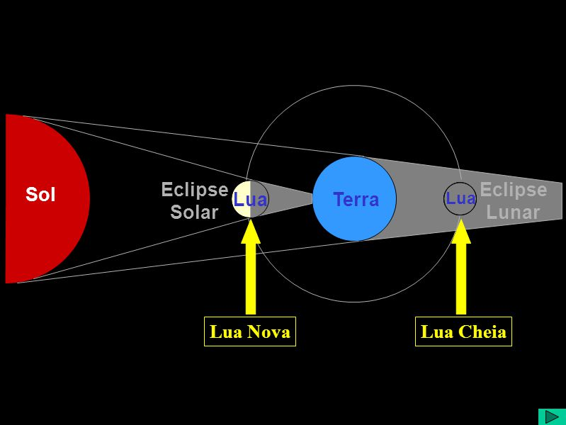 Sol Terra Eclipse Solar Lua CheiaLua Nova Lua Eclipse Lunar Lua