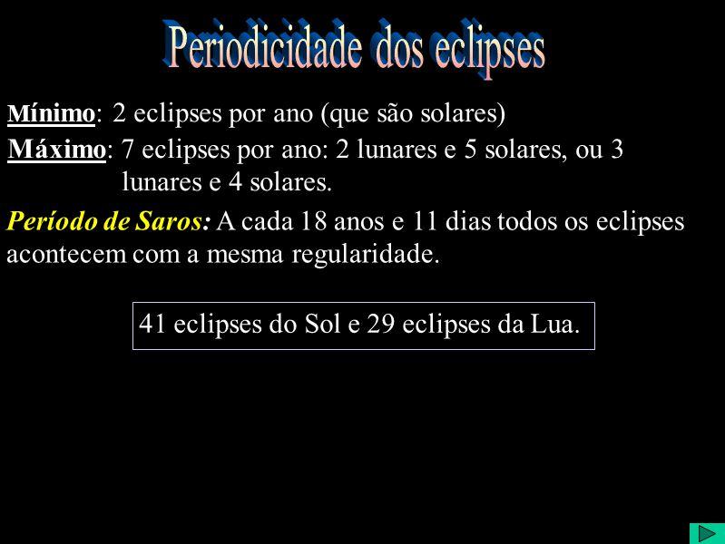 Máximo: 7 eclipses por ano: 2 lunares e 5 solares, ou 3 lunares e 4 solares.