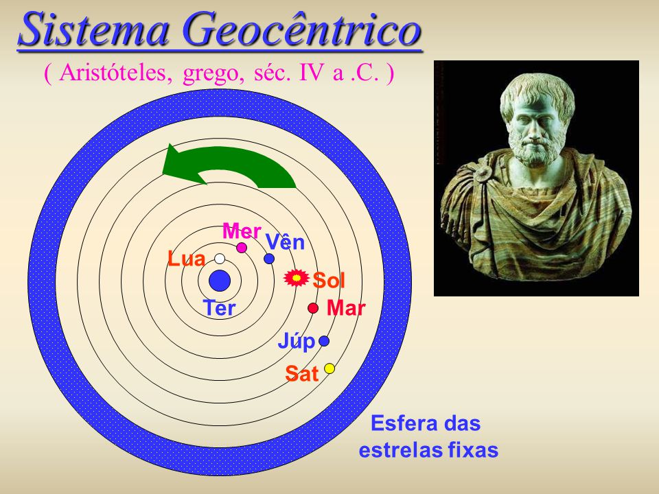 Sistema Geocêntrico Sistema Geocêntrico ( Aristóteles, grego, séc. IV a.C. ) Esfera das estrelas fixas Ter Lua Mer Vên Sol Mar Júp Sat