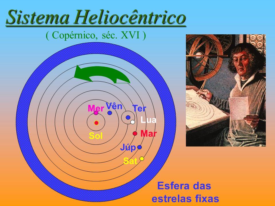 Sistema Heliocêntrico Sistema Heliocêntrico ( Copérnico, séc. XVI ) Esfera das estrelas fixas Ter Lua Mer Vên Sol Mar Júp Sat