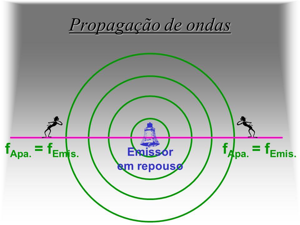 Propagação de ondas f Apa. = f Emis. Emissor em repouso