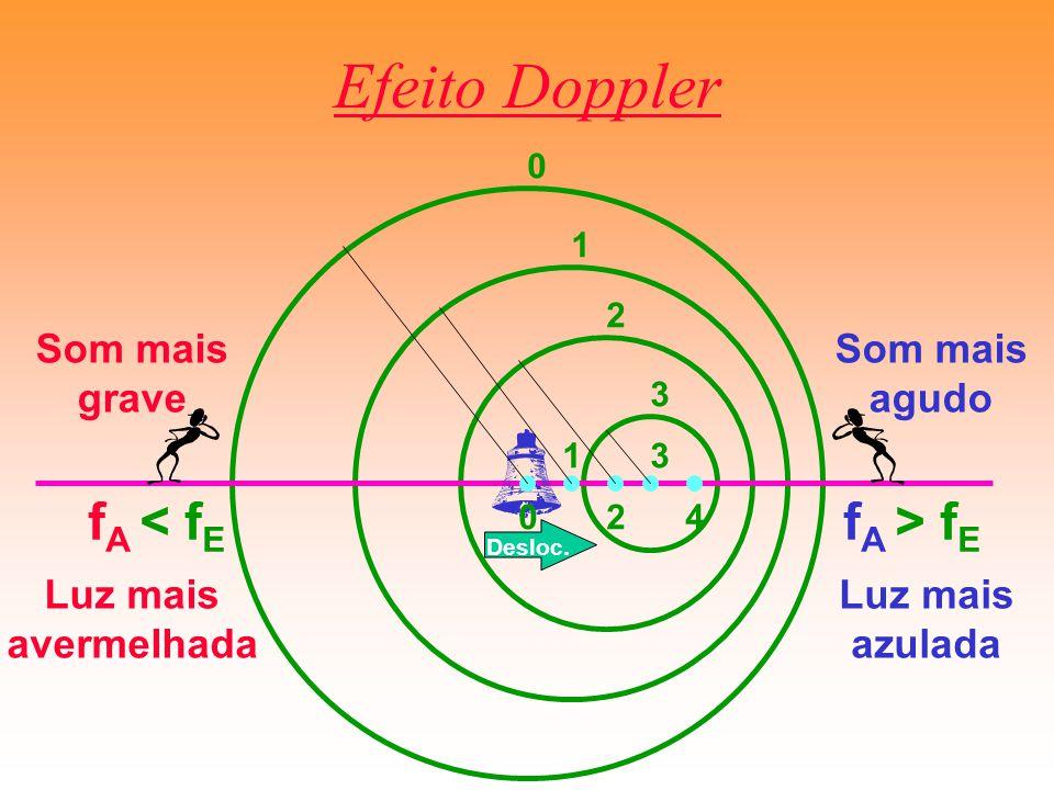 Efeito Doppler f A < f E f A > f E 0 0 1 1 2 2 3 3 4 Som mais agudo Som mais grave Luz mais avermelhada Luz mais azulada Desloc.