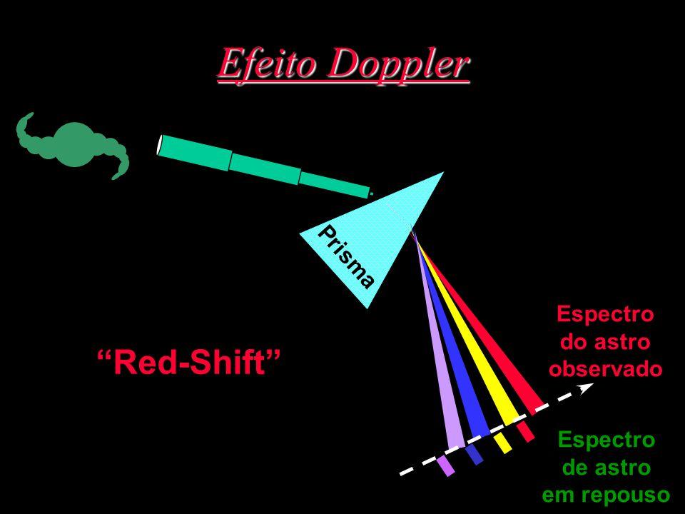 Efeito Doppler Prisma Espectro de astro em repouso Espectro do astro observado Red-Shift