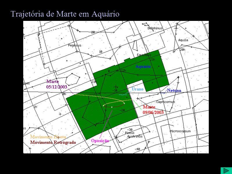 Trajetória de Marte em Aquário
