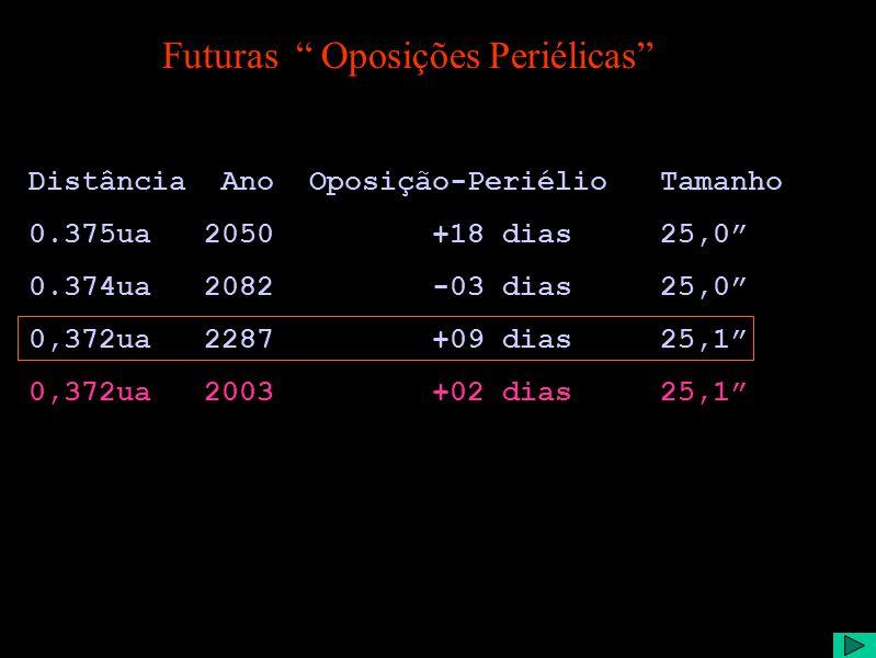 Futuras Oposições Periélicas Distância Ano Oposição-Periélio Tamanho 0.375ua 2050 +18 dias 25,0 0.374ua 2082 -03 dias 25,0 0,372ua 2287 +09 dias 25,1 0,372ua 2003 +02 dias 25,1