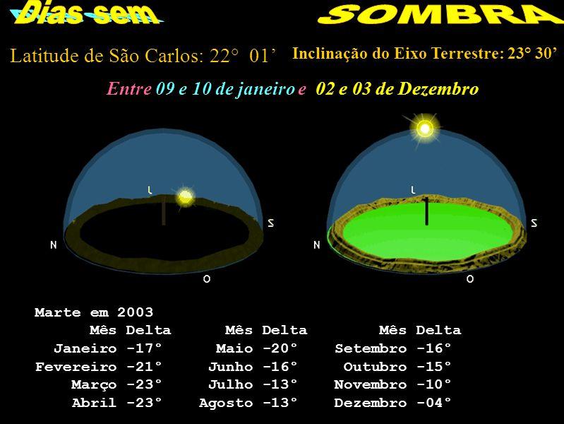 Latitude de São Carlos: 22° 01 Inclinação do Eixo Terrestre: 23° 30 Entre 09 e 10 de janeiro e 02 e 03 de Dezembro Marte em 2003 Mês Delta Mês Delta Mês Delta Janeiro -17° Maio -20° Setembro -16° Fevereiro -21° Junho -16° Outubro -15° Março -23° Julho -13° Novembro -10° Abril -23° Agosto -13° Dezembro -04°