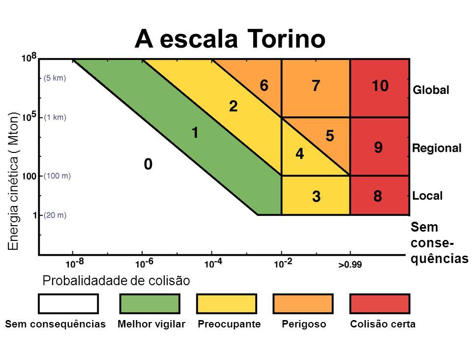 A escala Torino Sem conse- quências Probalidadade de colisão Sem consequências Melhor vigilar Preocupante Perigoso Colisão certa Energia cinética ( Mton)