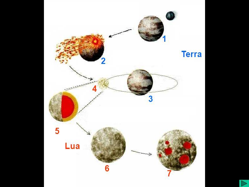 Formação da Lua Terra Lua 1 2 3 4 5 6 7
