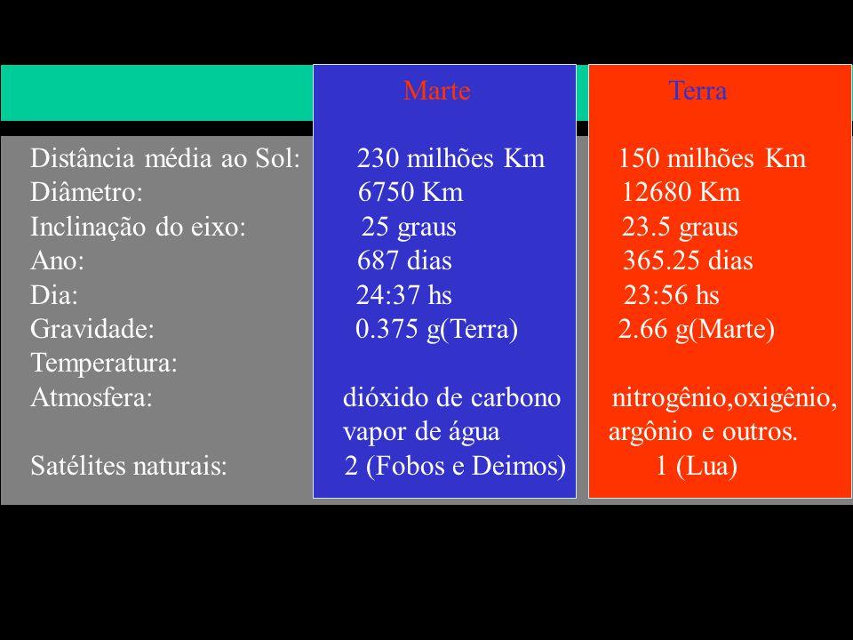 Marte Distância média ao Sol: 230 milhões Km 150 milhões Km Diâmetro: 6750 Km 12680 Km Inclinação do eixo: 25 graus 23.5 graus Ano: 687 dias 365.25 di