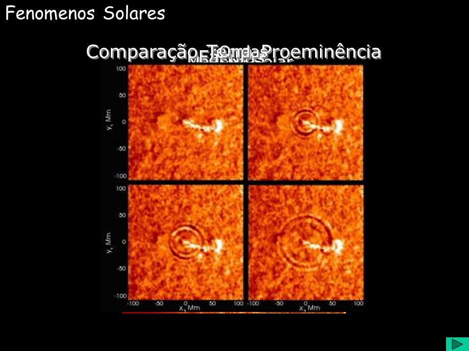 Laços Magnéticos Fenomenos Solares Mancha Solar Fáculas Comparação Terra-Proeminência Ondas