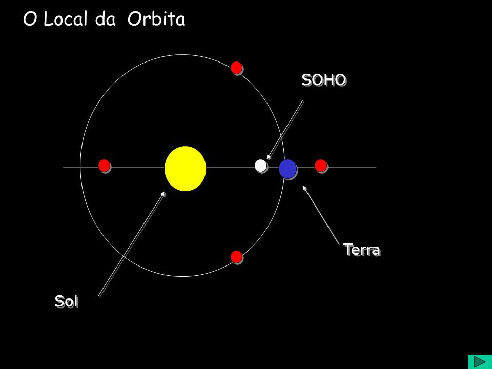 O Local da Orbita Sol SOHO Terra