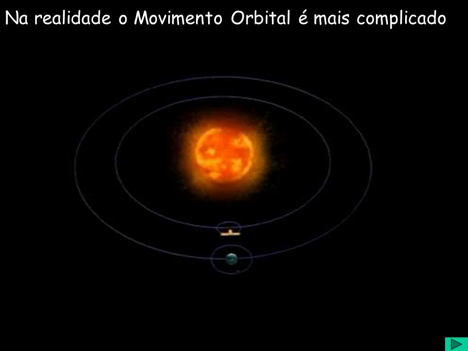 Na realidade o Movimento Orbital é mais complicado