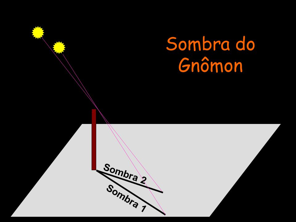 Sombra do Gnômon Sombra 1 Sombra 2