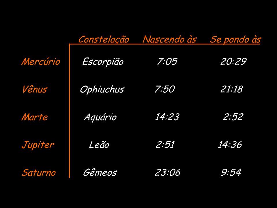 Constelação Nascendo às Se pondo às Mercúrio Escorpião 7:05 20:29 Vênus Ophiuchus 7:50 21:18 Marte Aquário 14:23 2:52 Jupiter Leão 2:51 14:36 Saturno
