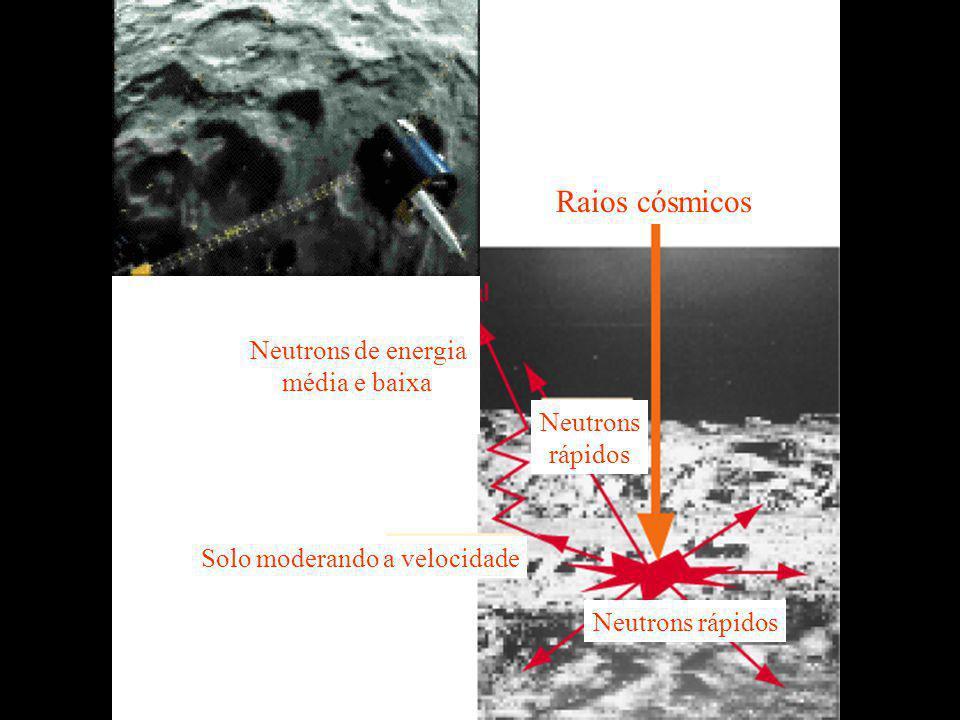 Raios cósmicos Neutrons rápidos Neutrons rápidos Solo moderando a velocidade Neutrons de energia média e baixa
