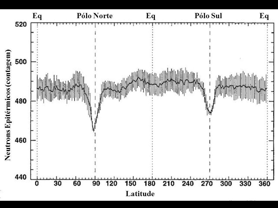 Pólo NortePólo SulEq Latitude Neutrons Epitérmicos (contagem)