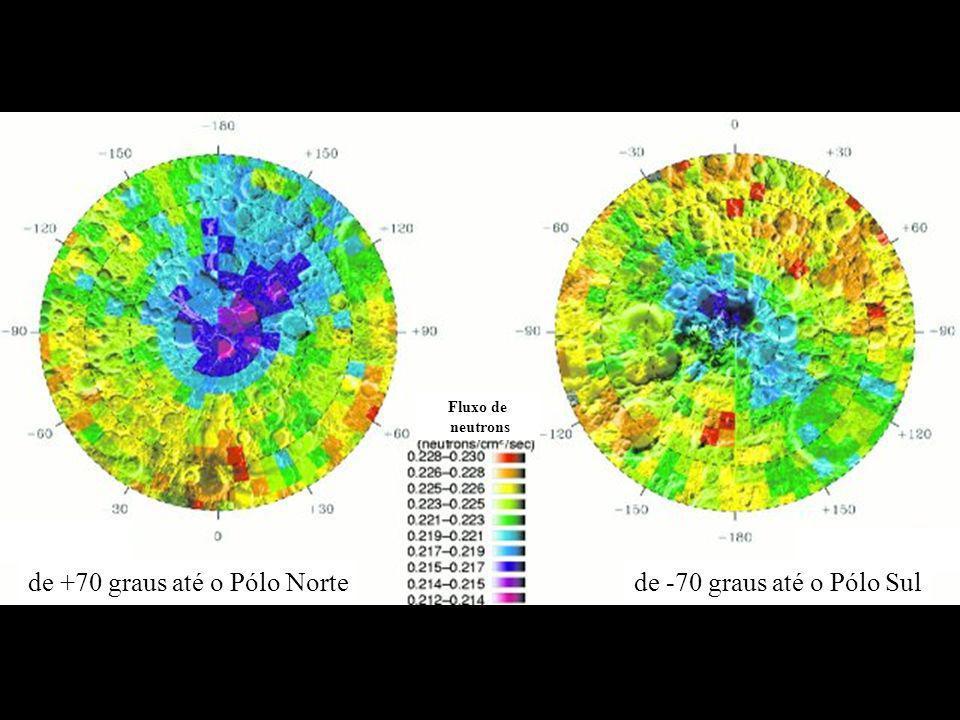 de +70 graus até o Pólo Norte de -70 graus até o Pólo Sul Fluxo de neutrons
