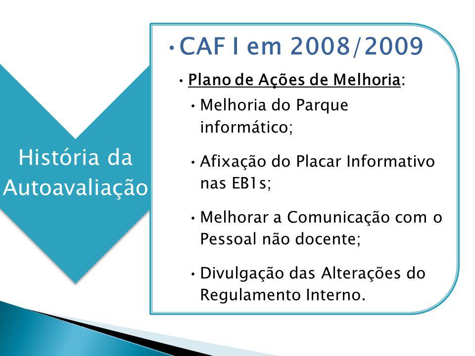 História da Autoavaliação CAF I em 2008/2009 Plano de Ações de Melhoria: Melhoria do Parque informático; Afixação do Placar Informativo nas EB1s; Melh