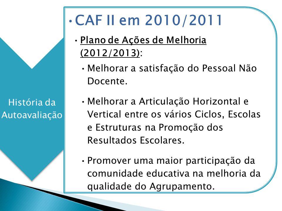 História da Autoavaliação CAF II em 2010/2011 Plano de Ações de Melhoria (2012/2013): Melhorar a satisfação do Pessoal Não Docente. Melhorar a Articul