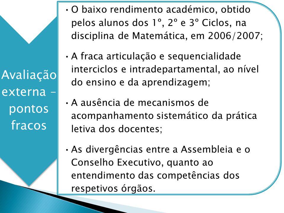 Avaliação externa – pontos fracos O baixo rendimento académico, obtido pelos alunos dos 1º, 2º e 3º Ciclos, na disciplina de Matemática, em 2006/2007;