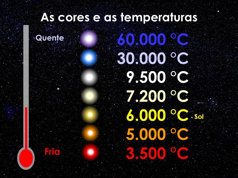 As cores e as temperaturas 60.000 °C 30.000 °C 9.500 °C 7.200 °C 6.000 °C 5.000 °C 3.500 °C Fria Quente Sol