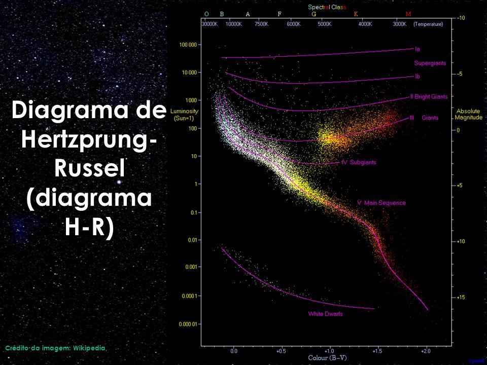 Diagrama de Hertzprung- Russel (diagrama H-R) Crédito da imagem: Wikipedia,
