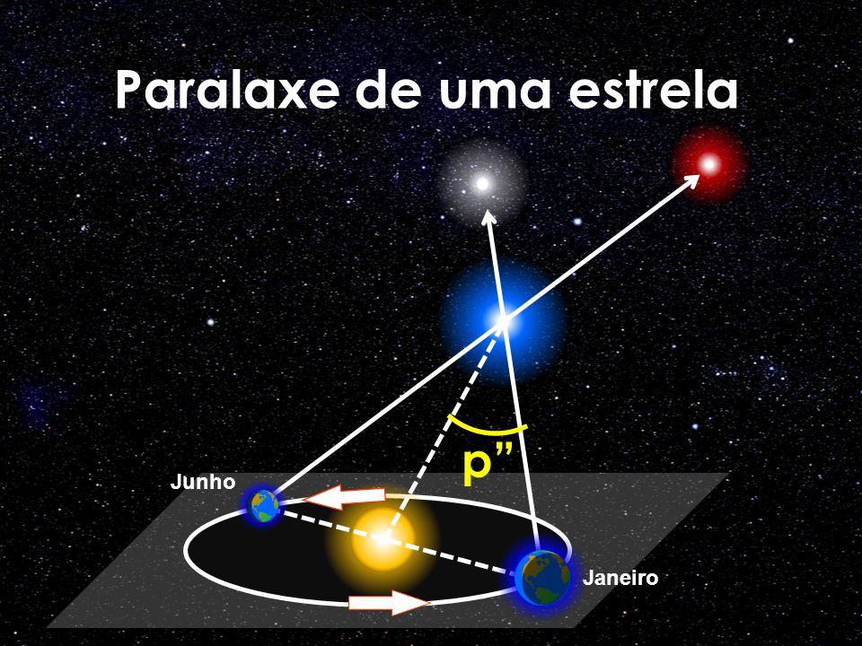 Paralaxe de uma estrela Janeiro Junho p