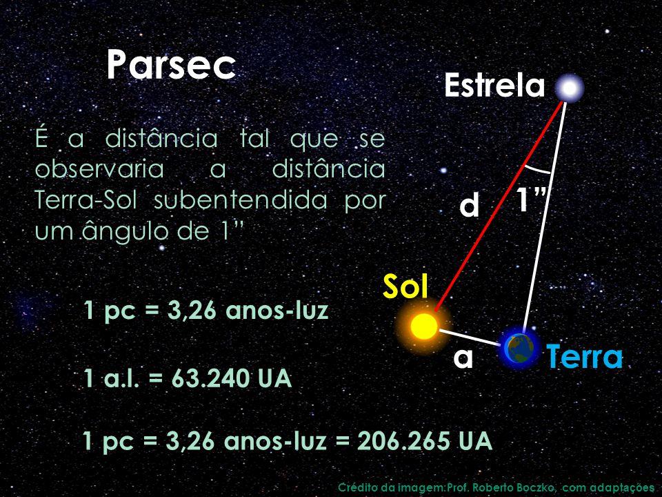 Parsec 1 pc = 3,26 anos-luz É a distância tal que se observaria a distância Terra-Sol subentendida por um ângulo de 1 1 pc = 3,26 anos-luz = 206.265 U