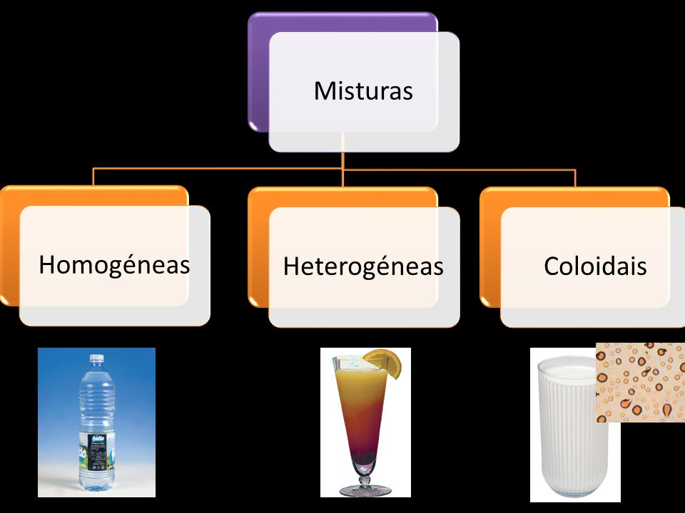 MisturasHomogéneasHeterogéneasColoidais