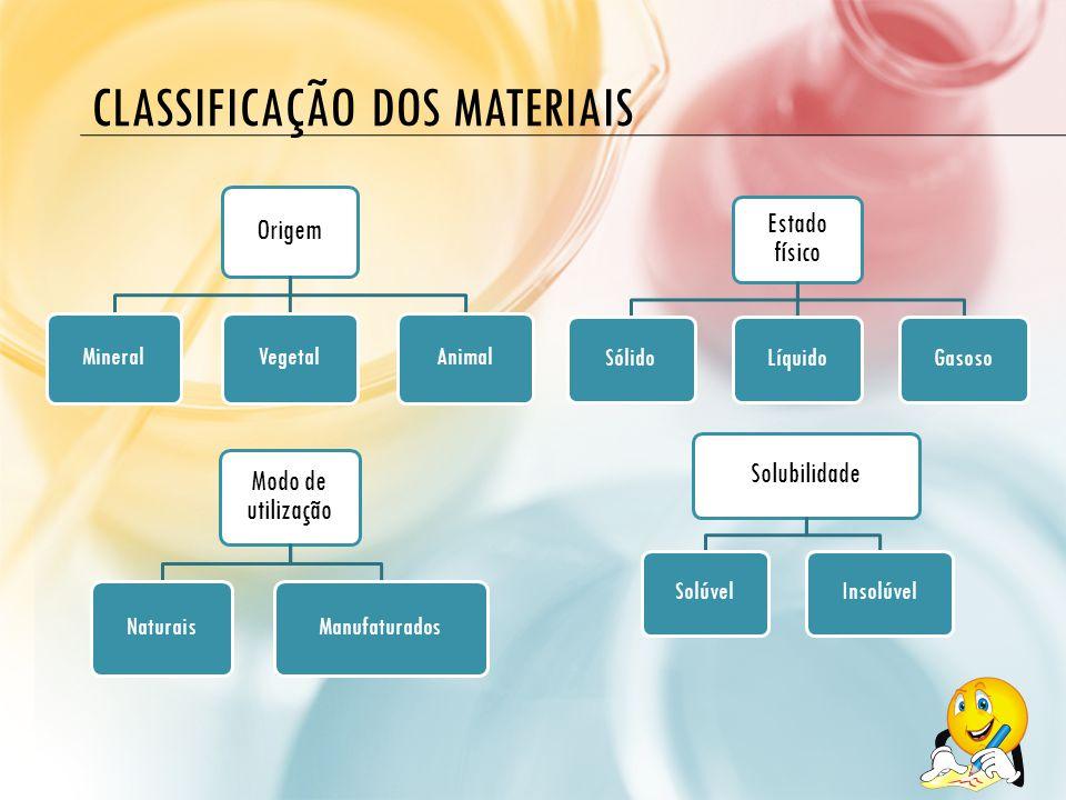 CLASSIFICAÇÃO DOS MATERIAIS Modo de utilização NaturaisManufaturados Origem MineralVegetalAnimal Estado físico SólidoLíquidoGasoso Solubilidade Solúve