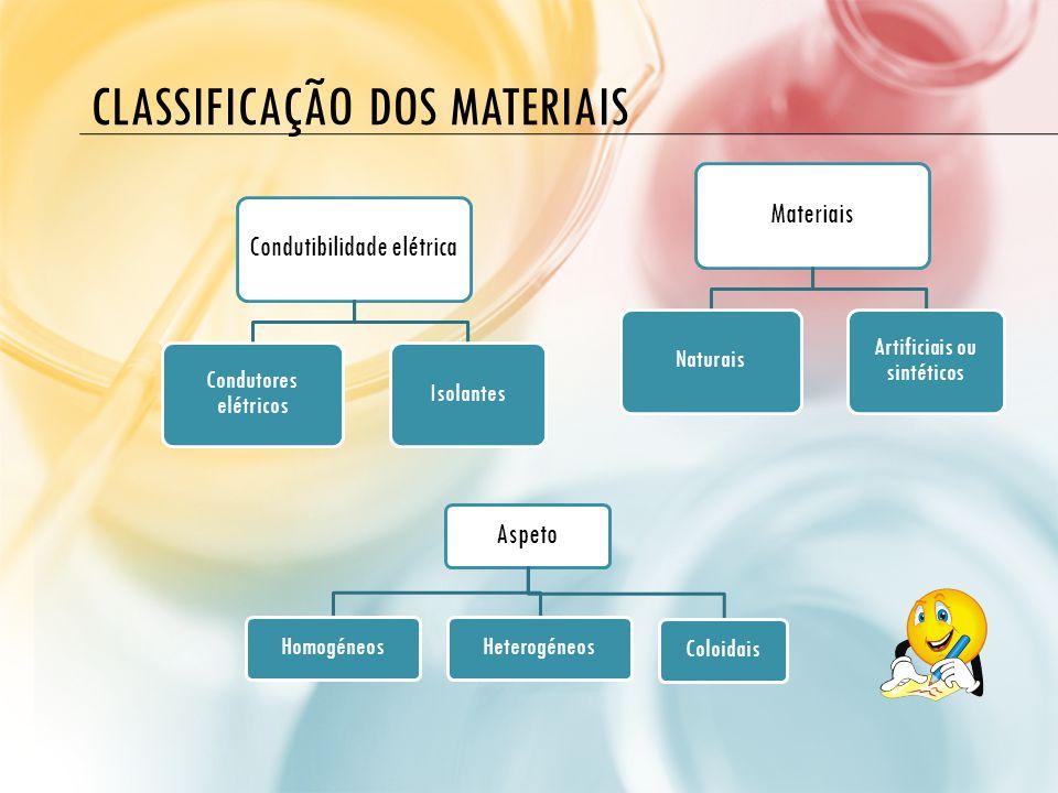 CLASSIFICAÇÃO DOS MATERIAIS Condutibilidade elétrica Condutores elétricos Isolantes Aspeto HomogéneosHeterogéneosColoidais Materiais Naturais Artifici