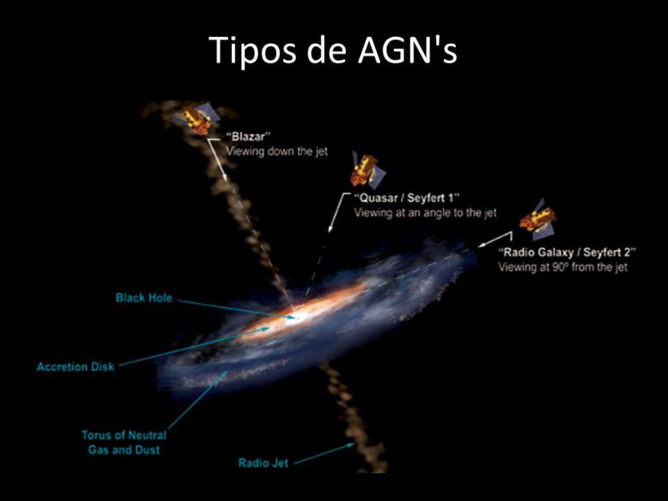 Tipos de AGN's Radio-Galáxias Quasares Blazares BL Lacertae OVV Seyfert A Teoria mais aceita atualmente é de que são objetos semelhantes, em fase de e