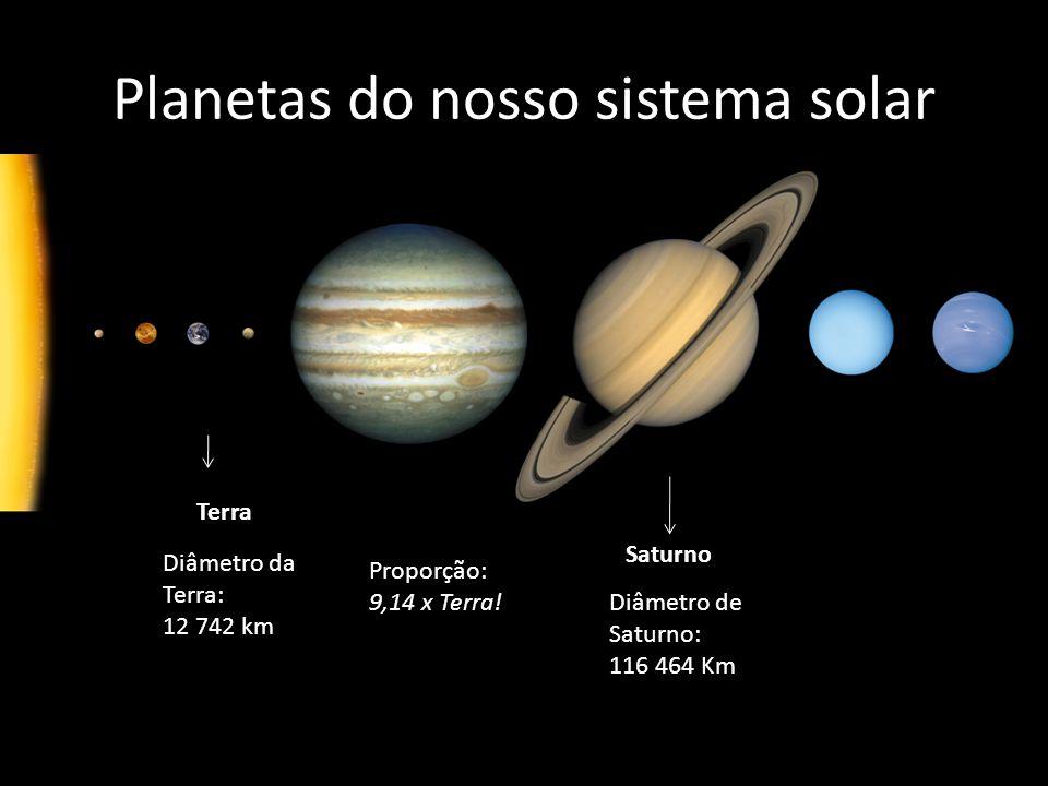 Orbita dos planetas visíveis ~150 000 000 km ~1 430 000 000 km Revolução: 1 ano Revolução: 29,5 ano