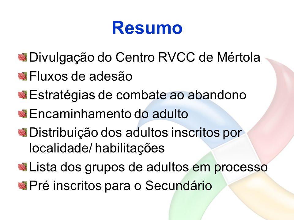 Resumo Divulgação do Centro RVCC de Mértola Fluxos de adesão Estratégias de combate ao abandono Encaminhamento do adulto Distribuição dos adultos insc