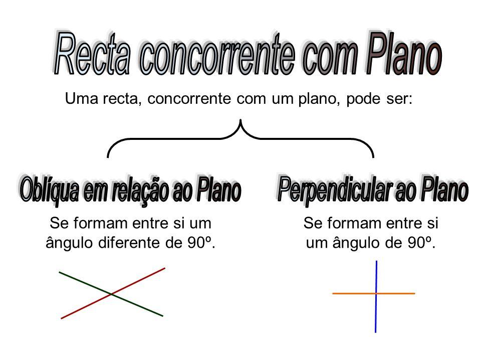 Se formam entre si um ângulo diferente de 90º. Uma recta, concorrente com um plano, pode ser: Se formam entre si um ângulo de 90º.