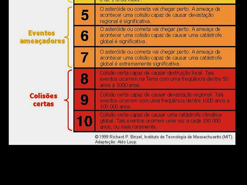 Possíveis cenários Objeto Características Tempo disponível Tipo de reação Asteróide Órbita Décadas A longo prazo bem conhecida Asteróide novo, cometa de Órbita incerta Anos Urgente período curto Cometa de Esforço período longo, Ameaça imediata Meses conjunto asteróide novo total pequeno Cometa de período longo, Sem aviso Dias Evacuar asteróide difícil Não detectado Detectado apenas Nenhum Post impacto/ no impacto Post desastre